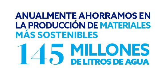 145 millones